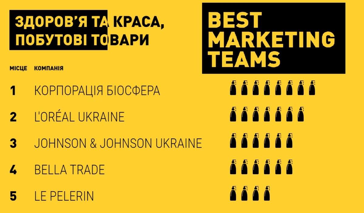 "Команда ""Біосфери"" отримала нагороду Best Marketing Team 2020 - Biosphere"