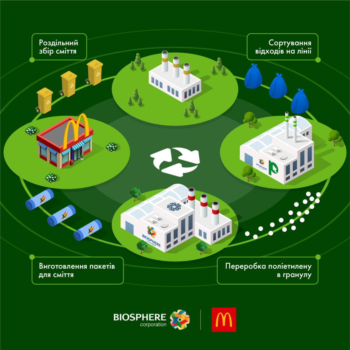 С использованного полиэтилена — пакеты для мусора: корпорация «Биосфера» и McDonald's начали сотрудничество в сфере рециклинга - Biosphere